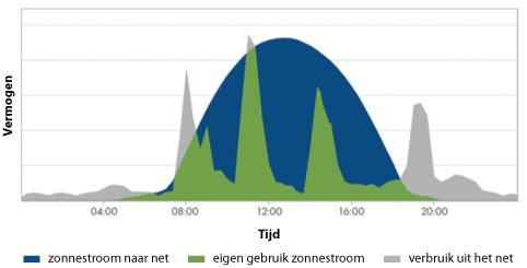 Voorbeeld van een verbruik en teruglevering van een gemiddeld huishouden (5 kWp)
