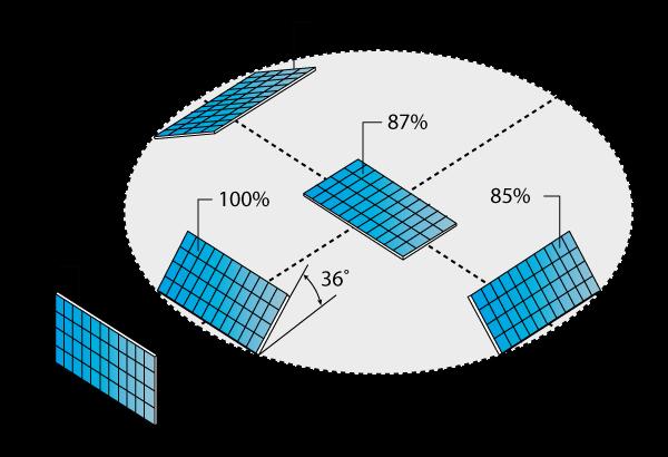 Verschil in rendement bij het plaatsen van zonnepanelen in verschillende windrichtingen.